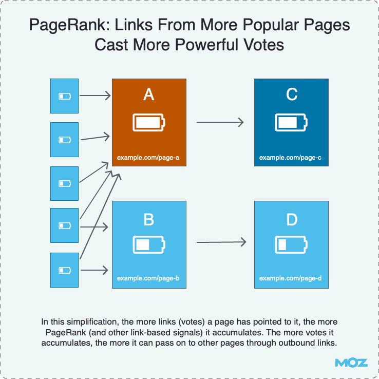 pagerank moz