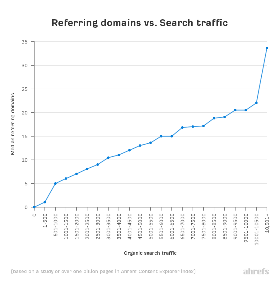 referring domains and organic search traffic