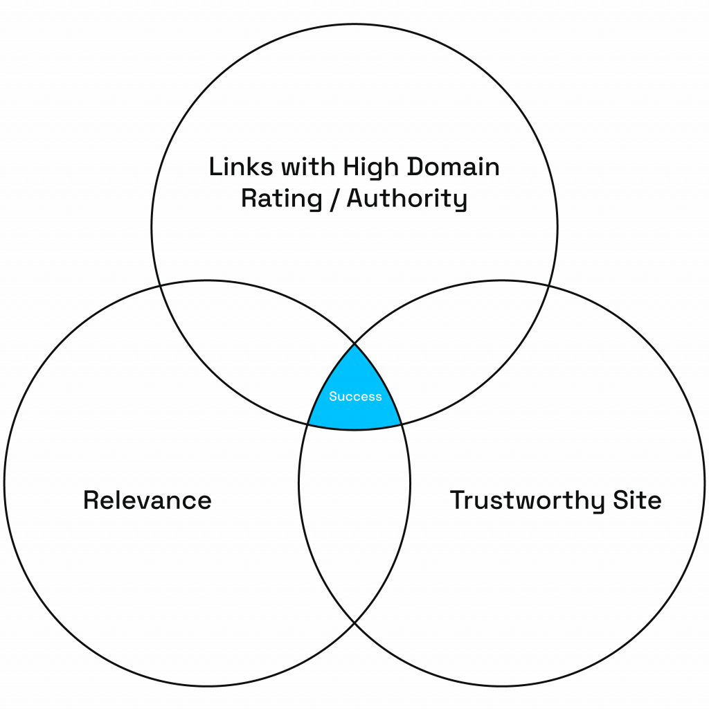 the triangle of link building