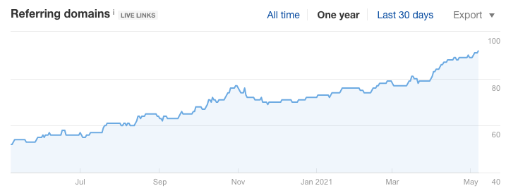 The number of Referring domains increases