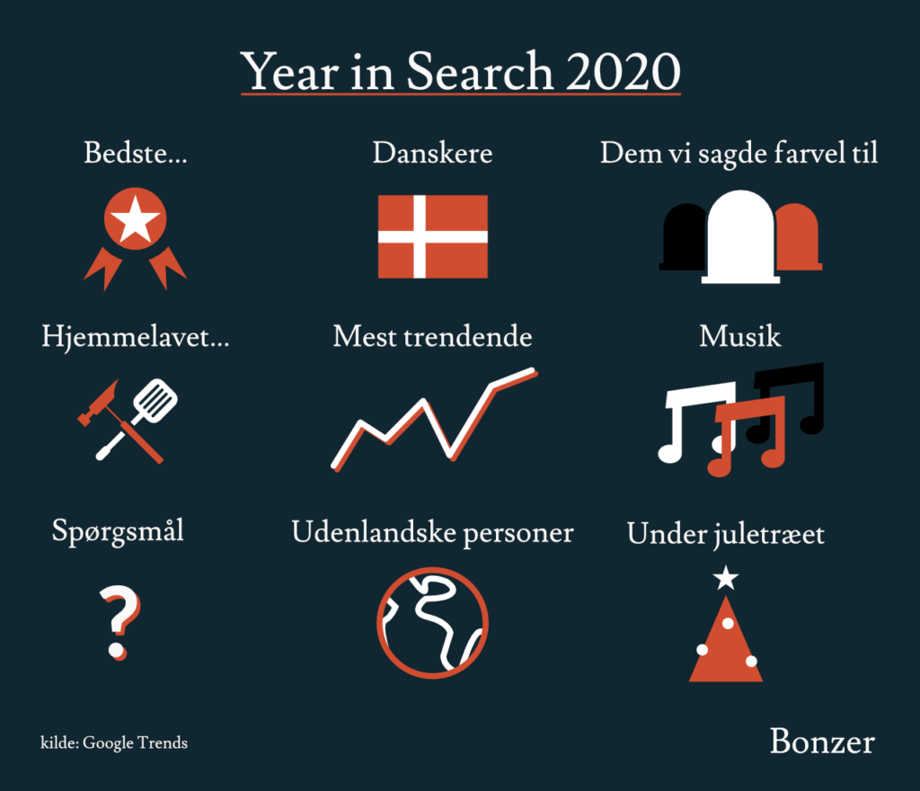 Year in Search 2020 Google