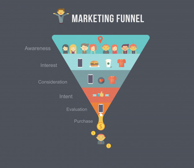 marketing funnel og facebook ads