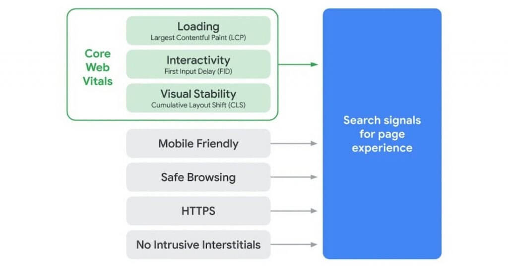 search signals for page experience report